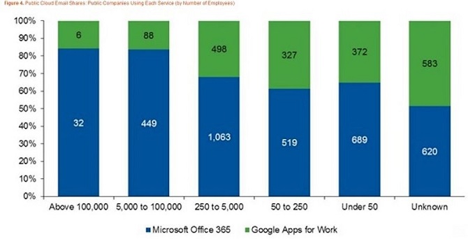 Cuộc chiến phần mềm văn phòng cho doanh nghiệp - Microsoft vẫn áp đảo Google
