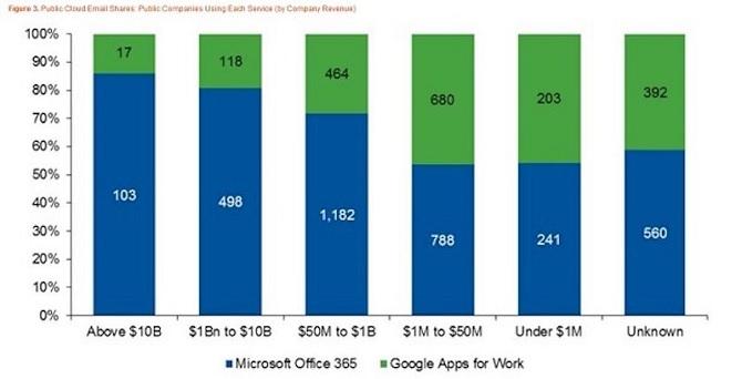 Cuộc chiến ứng dụng văn phòng cho doanh nghiệp - Microsoft vẫn áp đảo Google