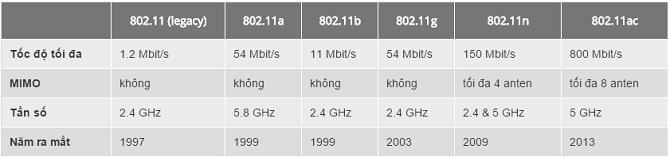 """Bạn đã hiểu ý nghĩa của chuẩn Wi-Fi """"802.11ac"""" có trên chiếc iPhone của bạn?"""