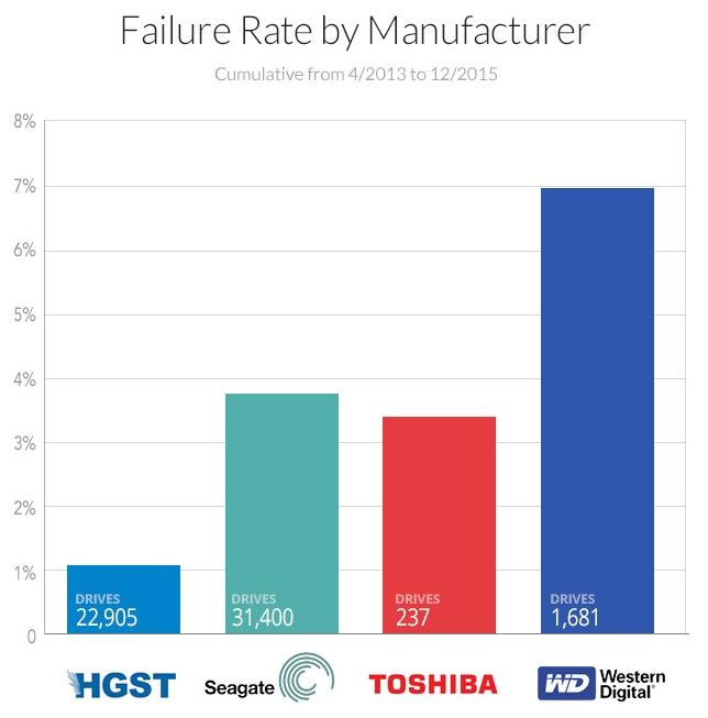 """Western Digital """"đội sổ"""" trong bảng xếp hạng độ bền ổ cứng"""
