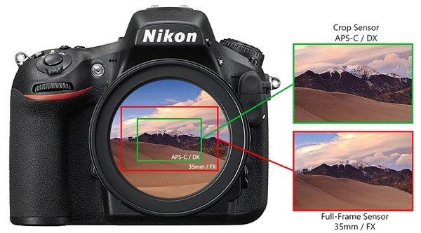 Tìm hiểu hệ số Crop của máy ảnh