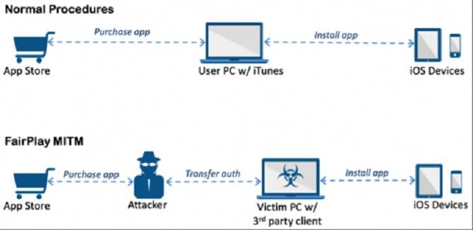 AceDeceiver: phần mềm độc hại mới đang hoành hành trên iPhone