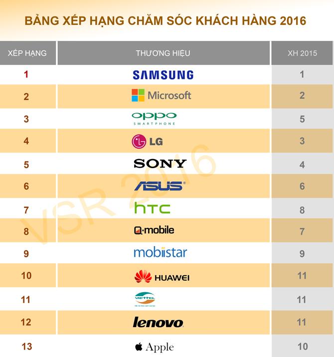 Công bố xếp hạng chăm sóc khách hàng smartphone VSR 2016