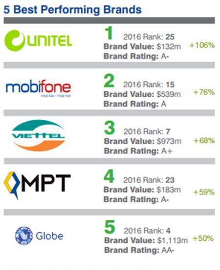 mobifone tăng 76% giá trị thương hiệu