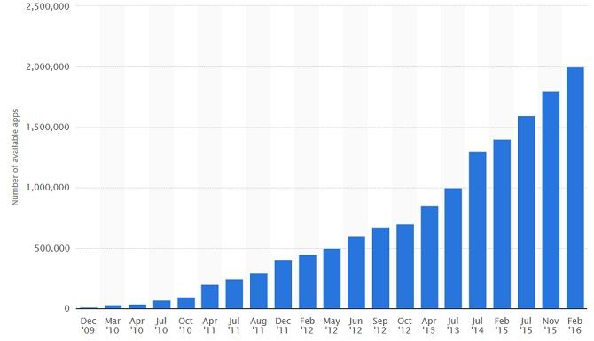 Google Play Store cán mốc 11,1 tỷ lượt download trong quý đầu năm 2016