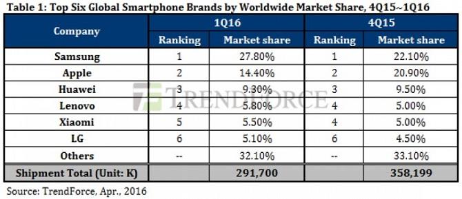 Thị trường suy giảm nhưng doan số smartphone của Samsung trong Q1/2016 vẫn tăng