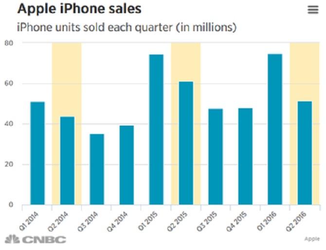 Cổ phiếu Apple xuống dưới 100 USD sau thông tin doanh số iPhone giảm