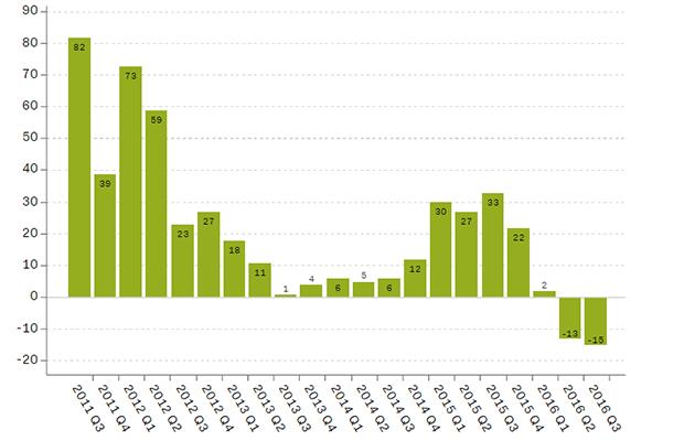 doanh số apple qua các năm