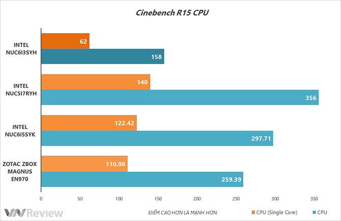 Đánh giá nhanh Intel NUC Skylake