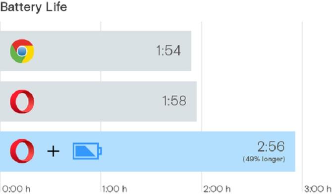 Opera tuyên bố sẽ làm cho pin laptop kéo dài hơn 50% so với Chrome