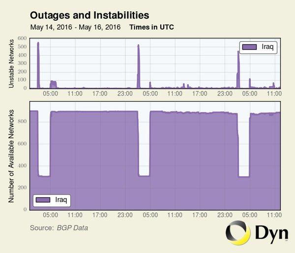 Iraq cắt Internet toàn quốc để tránh gian lận thi cử