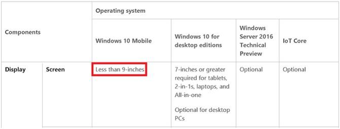 Windows 10 Mobile hỗ trợ thiết bị có kích thước tối đa 9 inch