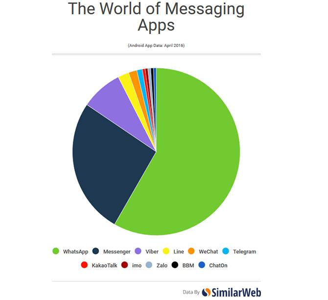 WhatsApp đang là trình nhắn tin phổ biến nhất trên Android