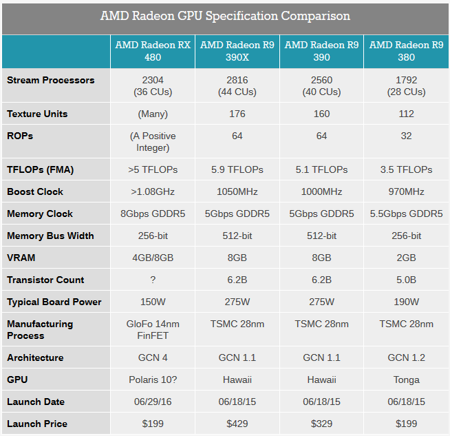 AMD ra mắt RX480