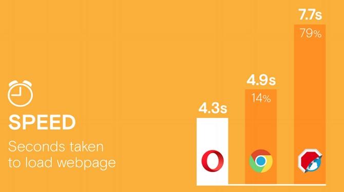 Tính năng chặn quảng cáo của Opera đã có mặt trên iOS, Android và Windows Phone