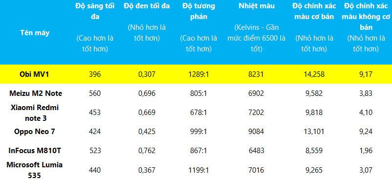 Đánh giá nhanh Obi MV1 phiên bản CyanogenMod