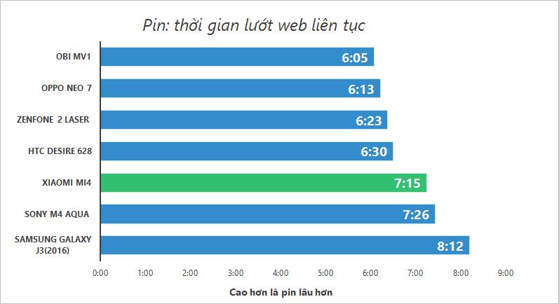 Đánh giá thời lượng pin của Xiaomi Mi4 chính hãng - 130407