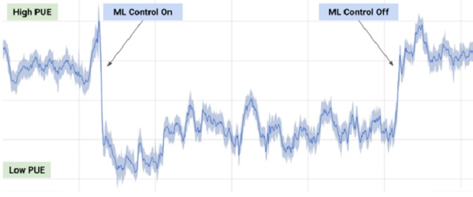 Đây là cách Google tiết kiệm 15% hóa đơn tiền điện