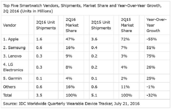 Smartwatch ế ẩm, doanh số Apple Watch sụt giảm 35%