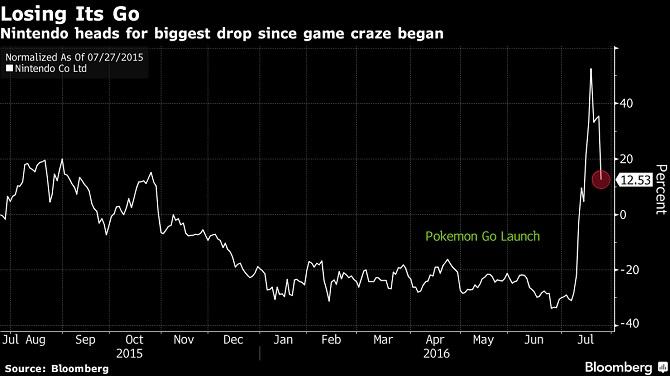 Nintendo mất 6,4 tỷ USD vì... Pokemon GO