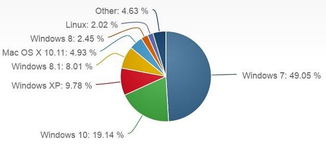 NetMarketShare: Windows 10 chiếm 19,14% thị phần hệ điều hành dành cho máy tính để bàn