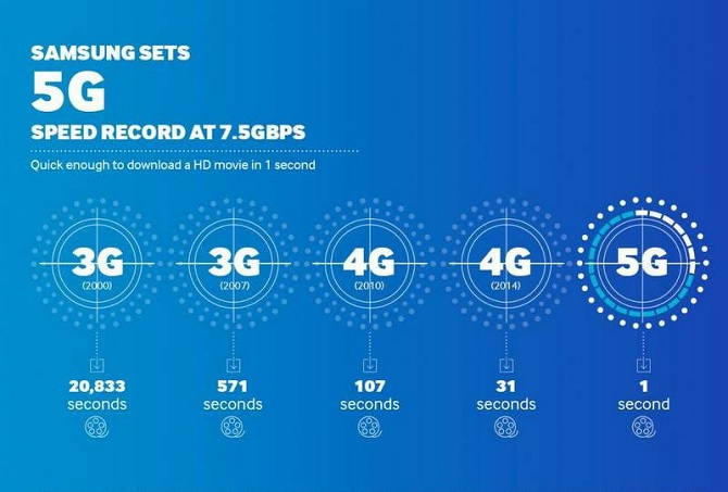 Đại học New York dự đoán về công nghệ 5G