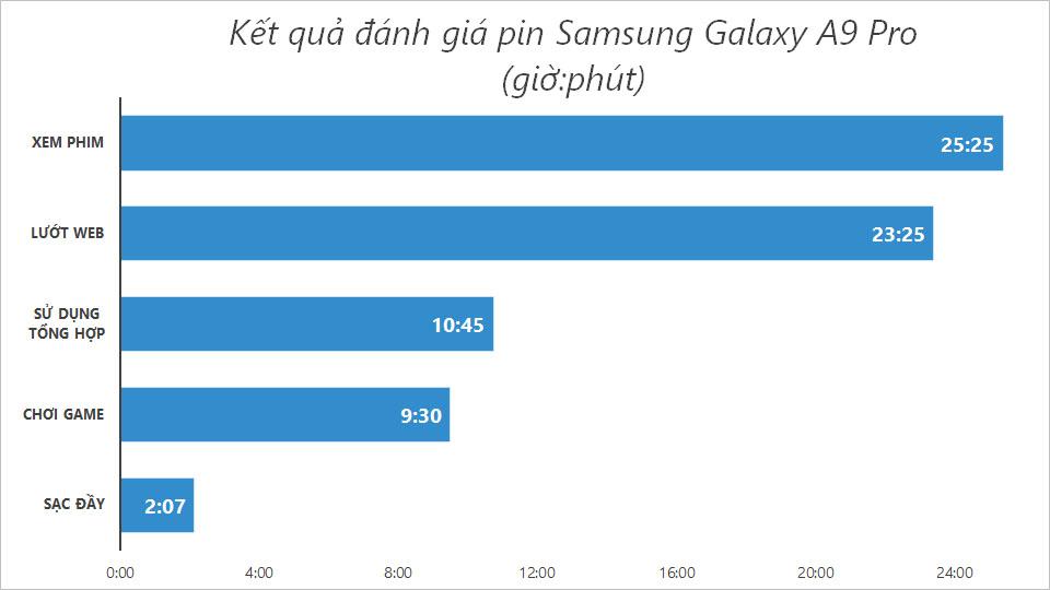 Đánh giá pin Samsung Galaxy A9 Pro