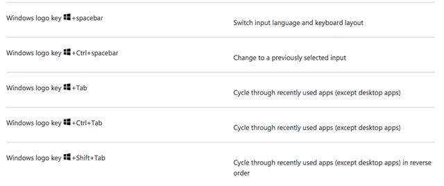 5 công cụ giúp ghi nhớ nhanh các loại phím tắt