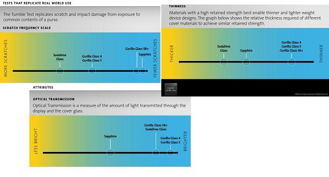 Corning Gorilla Glass SR +: vật liệu chống xước cho smartwatch và thiết bị đeo