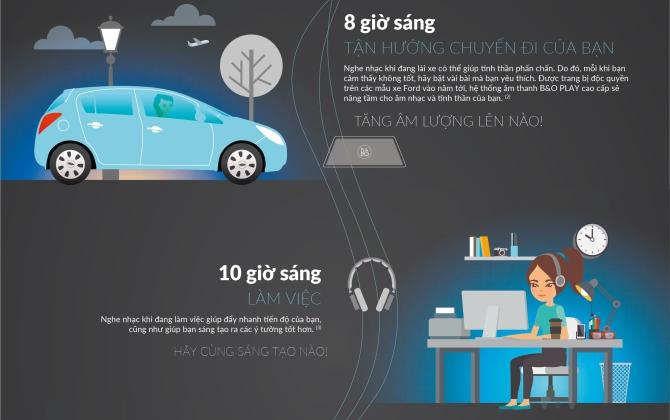 Ford hợp tác cùng Harman tối ưu hóa trải nghiệm âm thanh trên xe hơi
