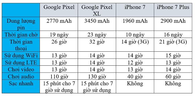 So sánh thời lượng dùng pin giữa Google Pixel, Pixel XL với iPhone 7, iPhone 7 Plus