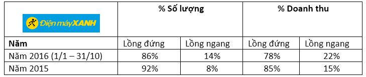 Thị Trường Máy Giặt 2016: Lồng Ngang Lên Ngôi - 153017