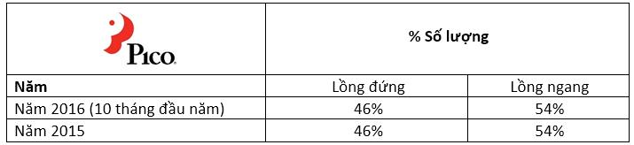 Thị Trường Máy Giặt 2016: Lồng Ngang Lên Ngôi - 153018