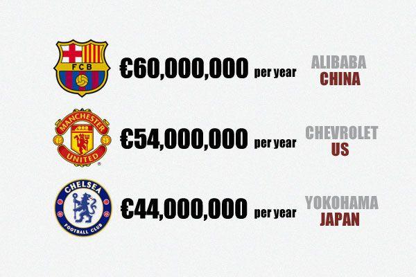 Alibaba phá kỉ lục thế giới, tài trợ áo đấu cho Barcelona