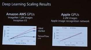 Apple đang phát triển máy học cho phép xử lí hình ảnh nhanh hơn