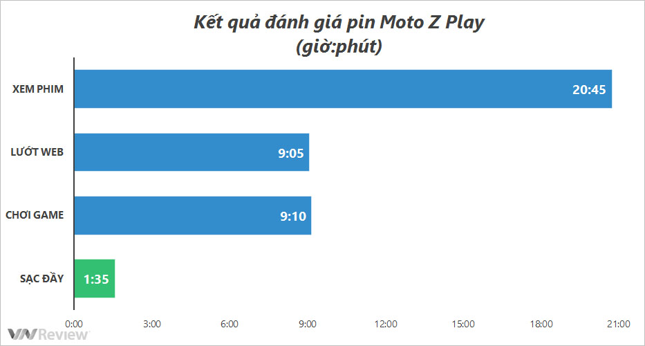 Đánh giá Moto Z Play