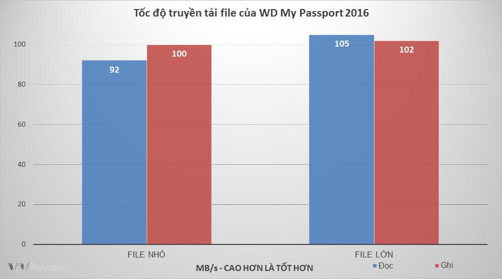 WD My Passport 2016