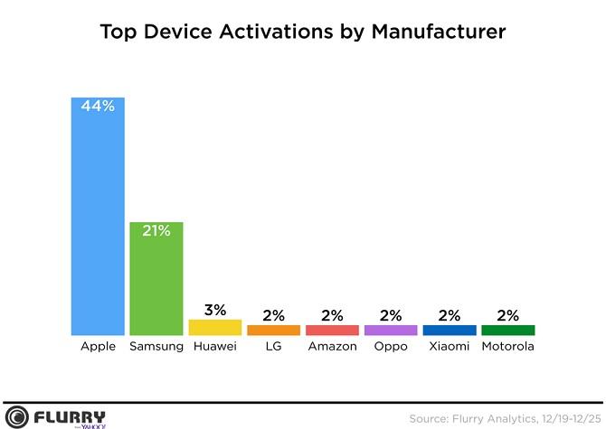 44% smartphone kích hoạt trong kỳ nghỉ lễ là iPhone