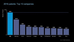 Apple không còn nằm trong top 10 hãng công nghệ sáng tạo nhất 2016