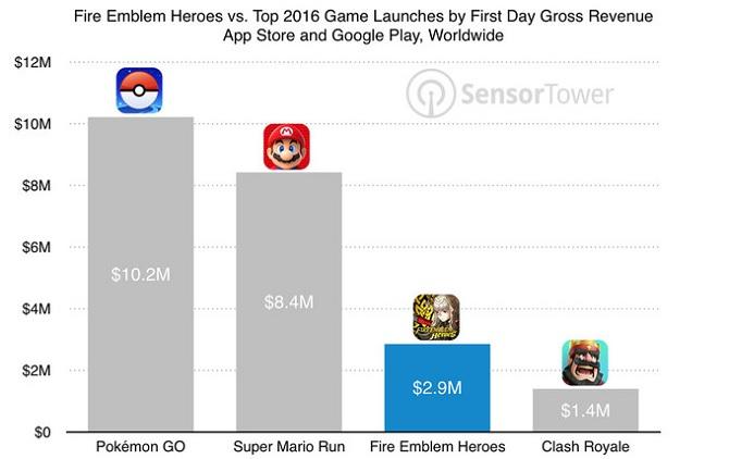Nintendo thu về 3 triệu USD sau một ngày phát hành Fire Emblem: Heroes