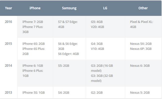 Có thật Android tốn RAM hơn iOS?