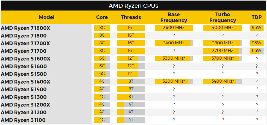 Các thông số và giá thành rò rỉ về chip AMD Ryzen