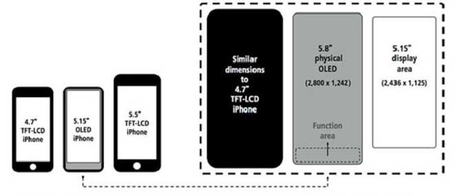 Ming-Chi Kuo: giá iPhone 8 sẽ bắt đầu từ 1000 USD, màn hình 5.15 inch