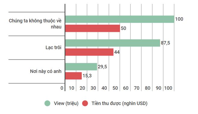'Cày view' ảnh hưởng tới doanh thu MV Sơn Tùng