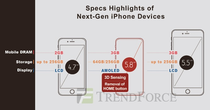 Ming-Chi Kuo dự đoán camera trước của iPhone 8 sẽ mang tính cách mạng