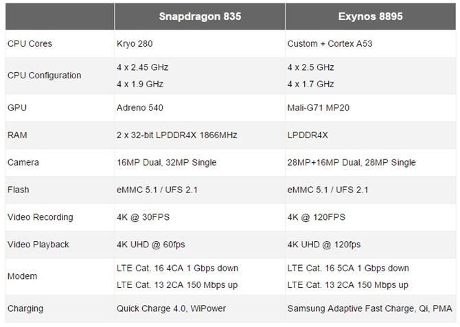 Trận chiến của các chipset trên Galaxy S8: Snapdragon 835 vs Exynos 8895