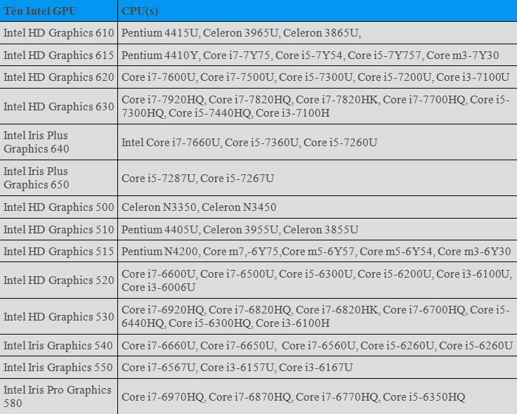 Tìm hiểu về chip đồ hoạ tích hợp Intel HD Graphics - VnReview - Tư vấn