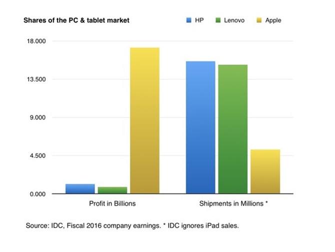 Apple đạt lợi nhuận gấp 5 lần so với Samsung trong năm 2016