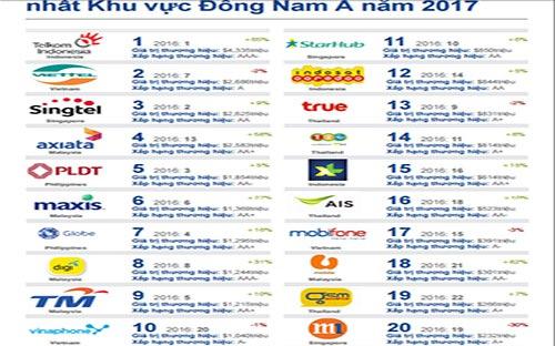 Bảng xếp hạng 20 thương hiệu viễn thông giá trị nhất khu vực Đông Nam Á năm 2017 của Brand Finance.