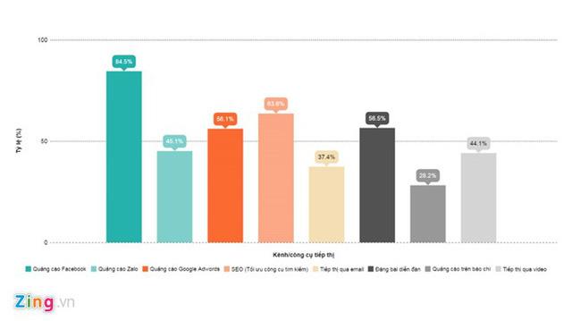 Tỷ lệ sử dụng các công cụ quảng cáo của các shop online năm 2016. Đồ họa: Hiếu Công.